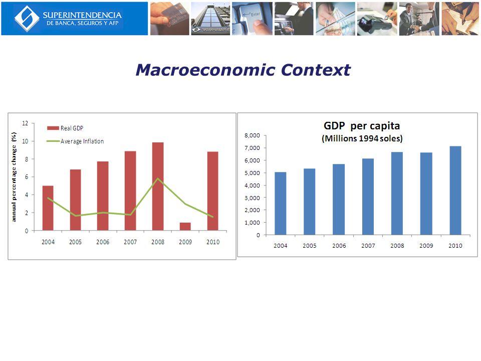 Macroeconomic Context