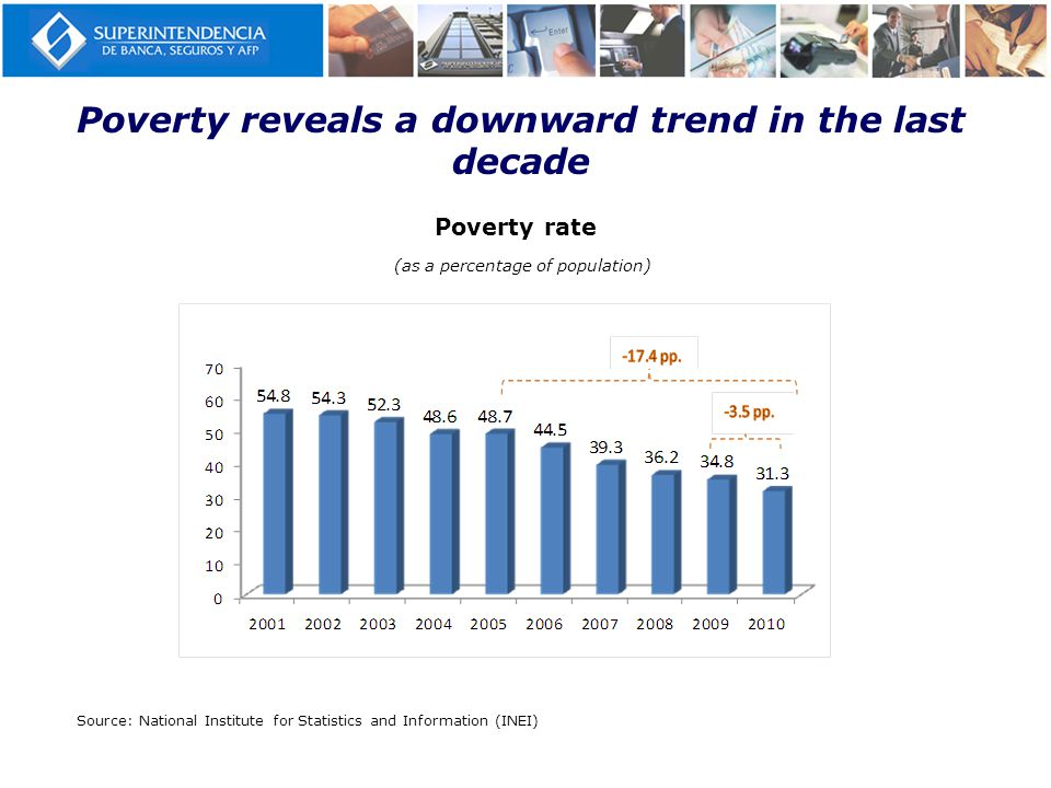 Poverty reveals a downward trend in the last decade Poverty rate (as a percentage of population) Source: National Institute for Statistics and Information (INEI)