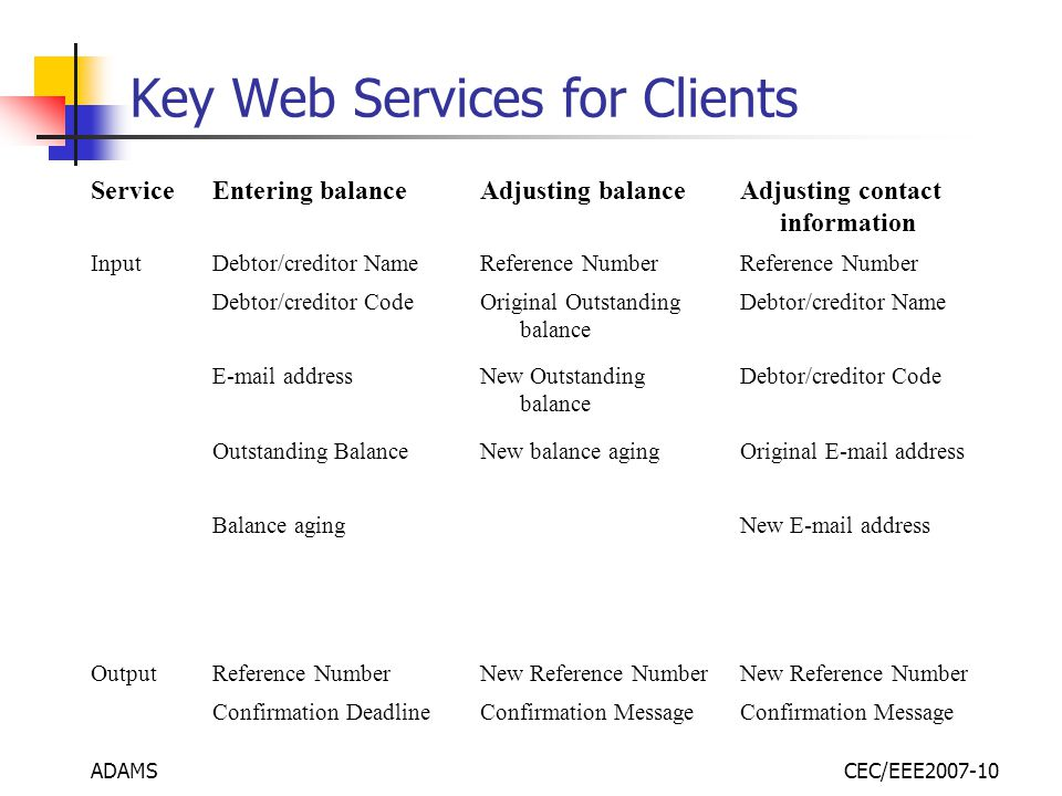 ADAMSCEC/EEE2007-10 Key Web Services for Clients ServiceEntering balanceAdjusting balanceAdjusting contact information InputDebtor/creditor NameReference Number Debtor/creditor CodeOriginal Outstanding balance Debtor/creditor Name E-mail addressNew Outstanding balance Debtor/creditor Code Outstanding BalanceNew balance agingOriginal E-mail address Balance agingNew E-mail address OutputReference NumberNew Reference Number Confirmation DeadlineConfirmation Message