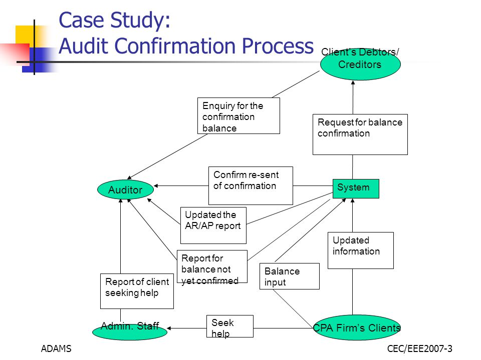 ADAMSCEC/EEE2007-3 Case Study: Audit Confirmation Process System Updated the AR/AP report Balance input Seek help Report for balance not yet confirmed Updated information Confirm re-sent of confirmation Report of client seeking help Request for balance confirmation Enquiry for the confirmation balance Auditor Admin.