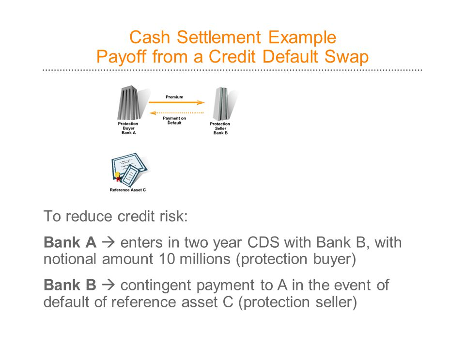 Cash Settlement Example Payoff from a Credit Default Swap To reduce credit risk: Bank A  enters in two year CDS with Bank B, with notional amount 10 millions (protection buyer) Bank B  contingent payment to A in the event of default of reference asset C (protection seller)
