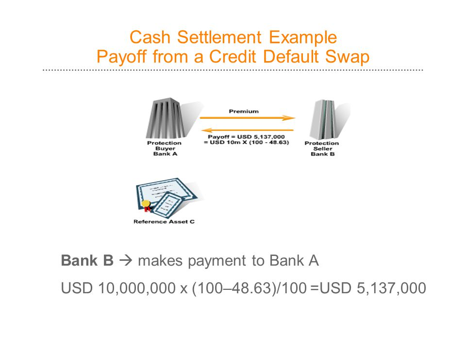 Cash Settlement Example Payoff from a Credit Default Swap Bank B  makes payment to Bank A USD 10,000,000 x (100–48.63)/100 =USD 5,137,000