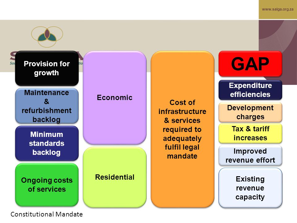 www.salga.org.za GAP Cost of infrastructure & services required to adequately fulfil legal mandate Tax & tariff increases Economic Maintenance & refurbishment backlog Ongoing costs of services Minimum standards backlog Residential Expenditure efficiencies Improved revenue effort Development charges Provision for growth Existing revenue capacity Constitutional Mandate