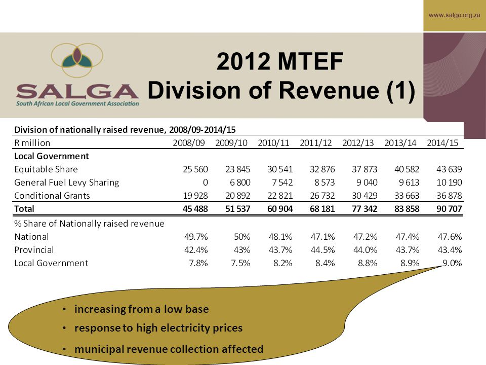 www.salga.org.za 2012 MTEF Division of Revenue (1) increasing from a low base response to high electricity prices municipal revenue collection affected
