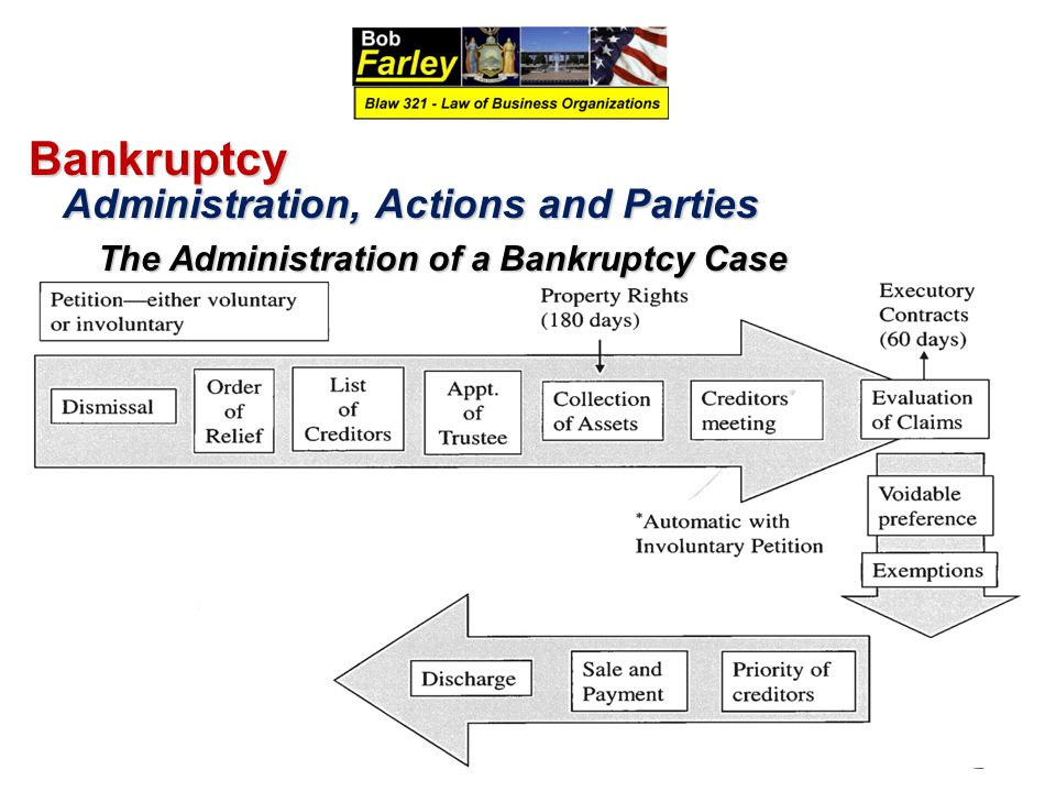 Bankruptcy Administration, Actions and Parties Administration, Actions and Parties The Administration of a Bankruptcy Case The Administration of a Bankruptcy Case