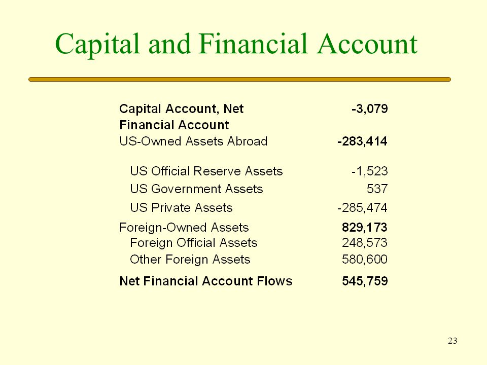 24 The Balance of Payments The Statistical Discrepancy The sum of the debit and credit entries in all of the BOP should total zero.