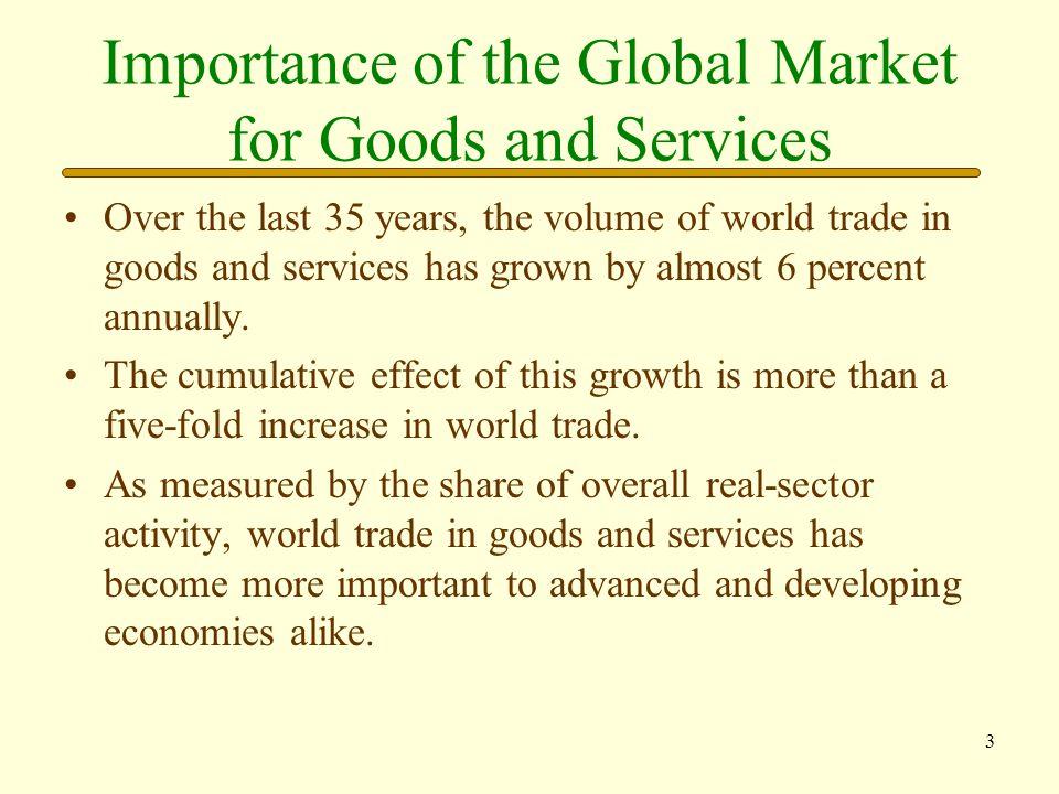 4 Growth of World Exports SOURCE: International Monetary Fund, Economic Outlook, and authors' estimates.