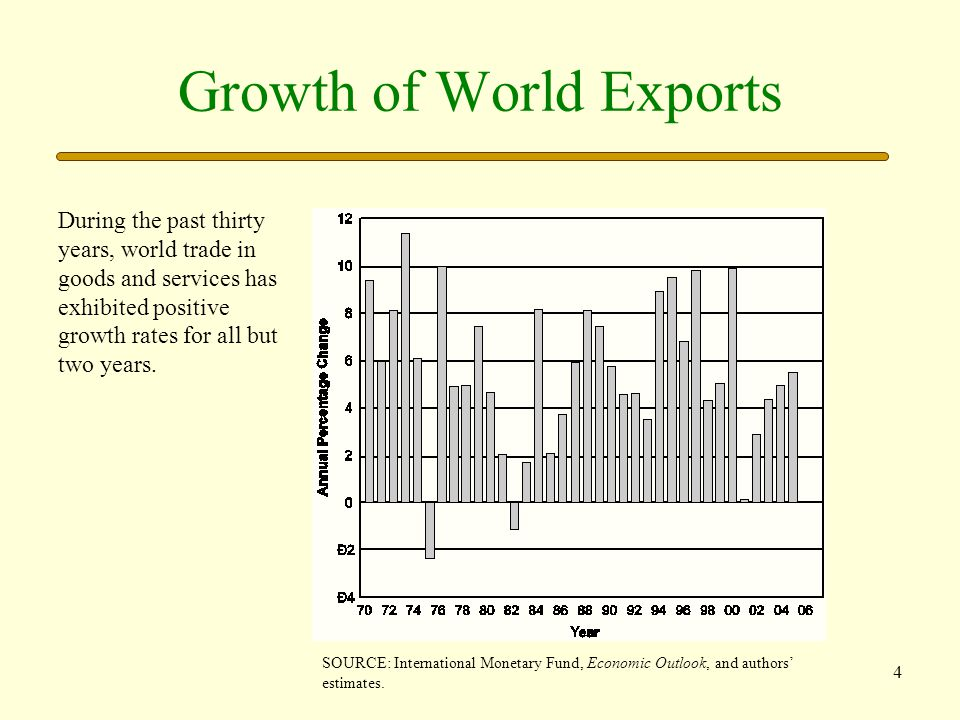 5 Selected Nation's Trade The global market for goods and services has become more important for individual nations.