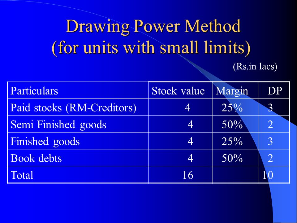 Drawing Power Method (for units with small limits) Drawing Power Method (for units with small limits) ParticularsStock valueMargin DP Paid stocks (RM-