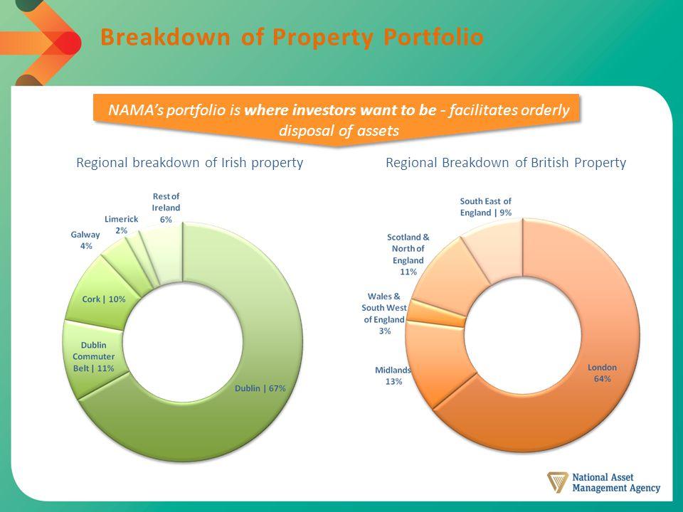 Breakdown of Property Portfolio Regional breakdown of Irish propertyRegional Breakdown of British Property NAMA's portfolio is where investors want to be - facilitates orderly disposal of assets