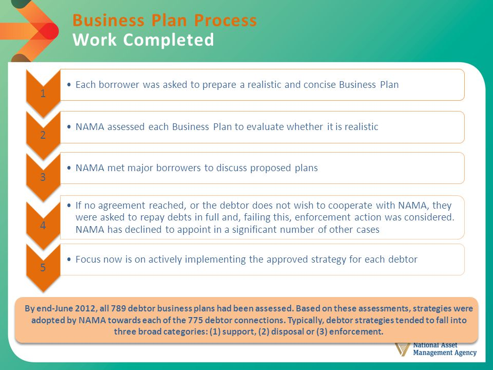 Business Plan Process Work Completed 1 Each borrower was asked to prepare a realistic and concise Business Plan 2 NAMA assessed each Business Plan to evaluate whether it is realistic 3 NAMA met major borrowers to discuss proposed plans 4 If no agreement reached, or the debtor does not wish to cooperate with NAMA, they were asked to repay debts in full and, failing this, enforcement action was considered.