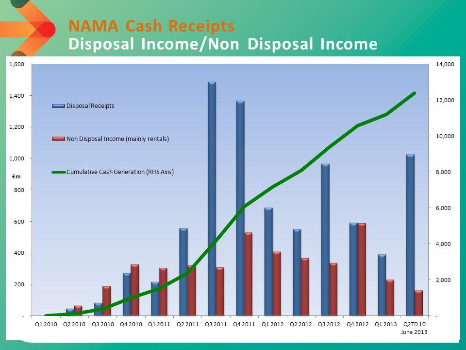 NAMA Cash Receipts Disposal Income/Non Disposal Income
