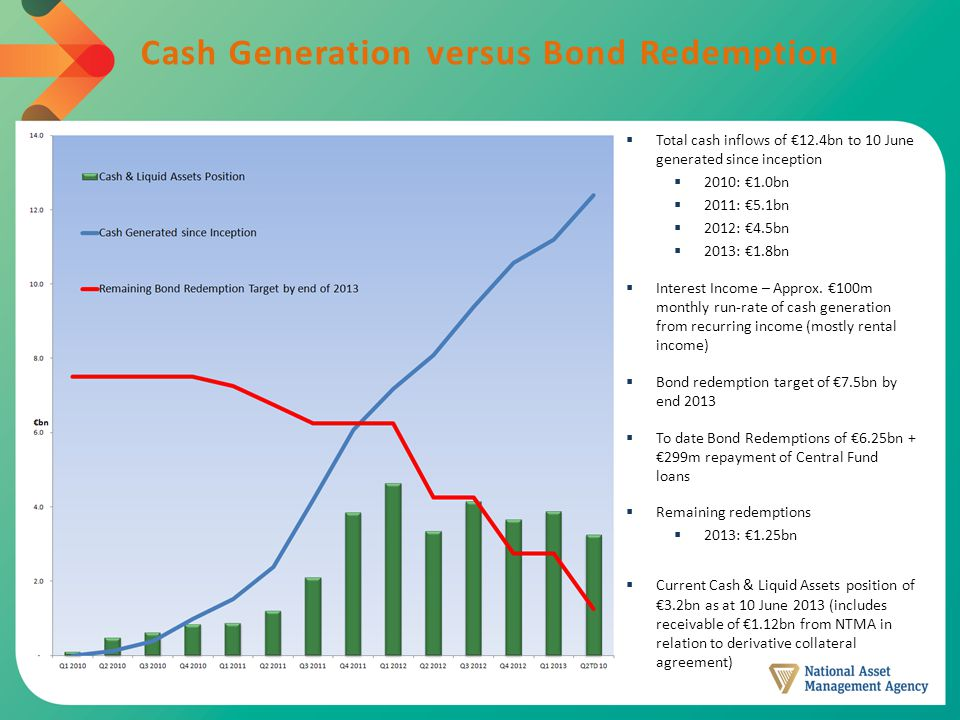 Cash Generation versus Bond Redemption  Total cash inflows of €12.4bn to 10 June generated since inception  2010: €1.0bn  2011: €5.1bn  2012: €4.5bn  2013: €1.8bn  Interest Income – Approx.