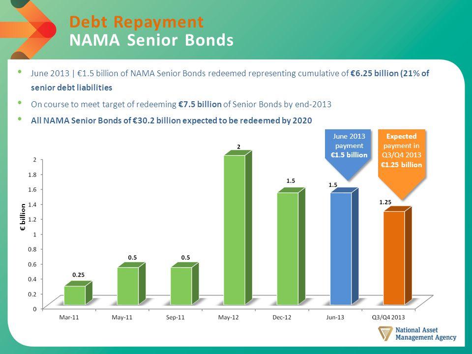 Debt Repayment NAMA Senior Bonds Expected payment in Q3/Q4 2013 €1.25 billion € billion June 2013 payment €1.5 billion June 2013 | €1.5 billion of NAMA Senior Bonds redeemed representing cumulative of €6.25 billion (21% of senior debt liabilities On course to meet target of redeeming €7.5 billion of Senior Bonds by end-2013 All NAMA Senior Bonds of €30.2 billion expected to be redeemed by 2020