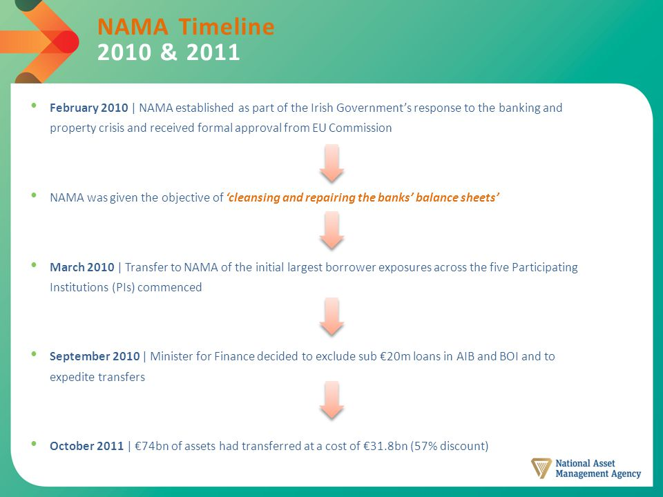 NAMA Timeline 2010 & 2011 February 2010 | NAMA established as part of the Irish Government's response to the banking and property crisis and received formal approval from EU Commission NAMA was given the objective of 'cleansing and repairing the banks' balance sheets' March 2010 | Transfer to NAMA of the initial largest borrower exposures across the five Participating Institutions (PIs) commenced September 2010 | Minister for Finance decided to exclude sub €20m loans in AIB and BOI and to expedite transfers October 2011 | €74bn of assets had transferred at a cost of €31.8bn (57% discount)