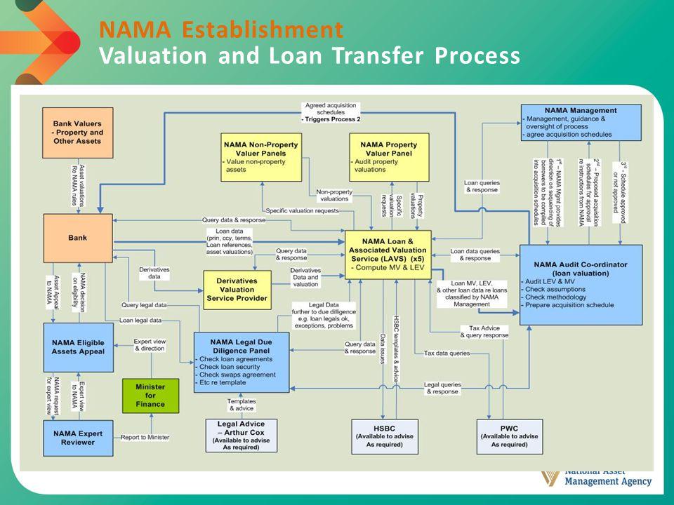 NAMA Establishment Valuation and Loan Transfer Process