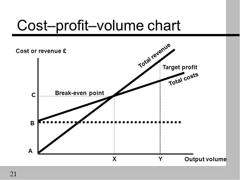 21 Cost–profit–volume chart Output volume Cost or revenue £ Total revenue Total costs B A Target profit XY C Break-even point C