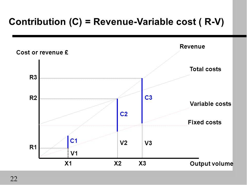 22 Output volume Cost or revenue £ X2 C2 X3X1 C3 C1 V1 V2 V3 Contribution (C) = Revenue-Variable cost ( R-V) R3 R2 R1 Fixed costs Variable costs Total costs Revenue