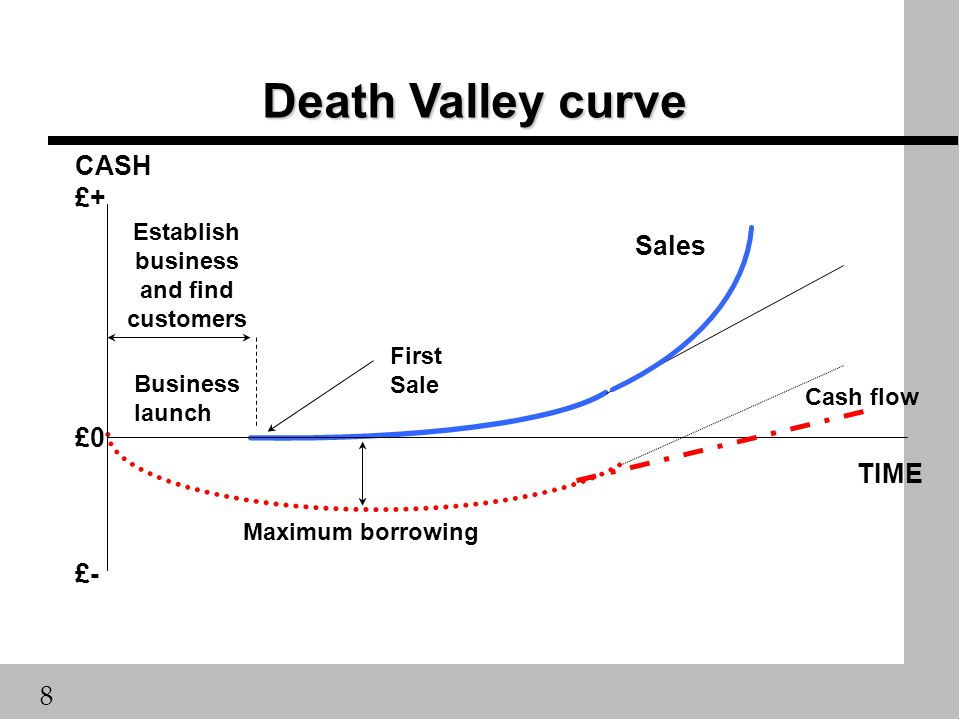 8 Death Valley curve Business launch Establish business and find customers First Sale TIME Sales £- CASH £+ £0 Maximum borrowing Cash flow