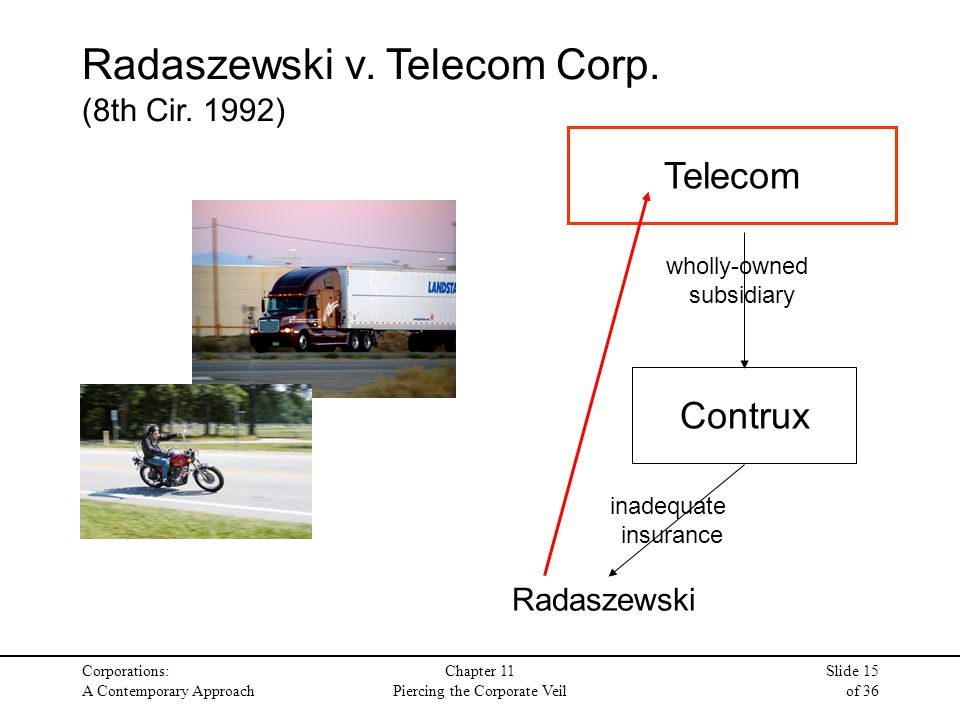 Corporations: A Contemporary Approach Chapter 11 Piercing the Corporate Veil Slide 15 of 36 Telecom Contrux wholly-owned subsidiary Radaszewski inadeq