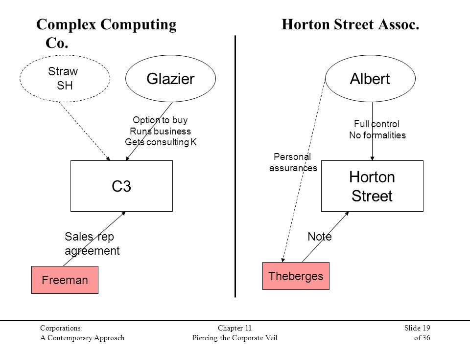 Corporations: A Contemporary Approach Chapter 11 Piercing the Corporate Veil Slide 19 of 36 Complex Computing Co.