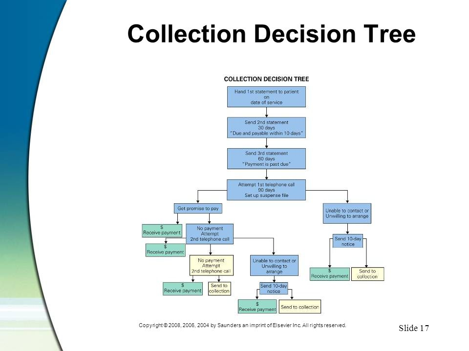 Slide 17 Copyright © 2008, 2006, 2004 by Saunders an imprint of Elsevier Inc. All rights reserved. Collection Decision Tree