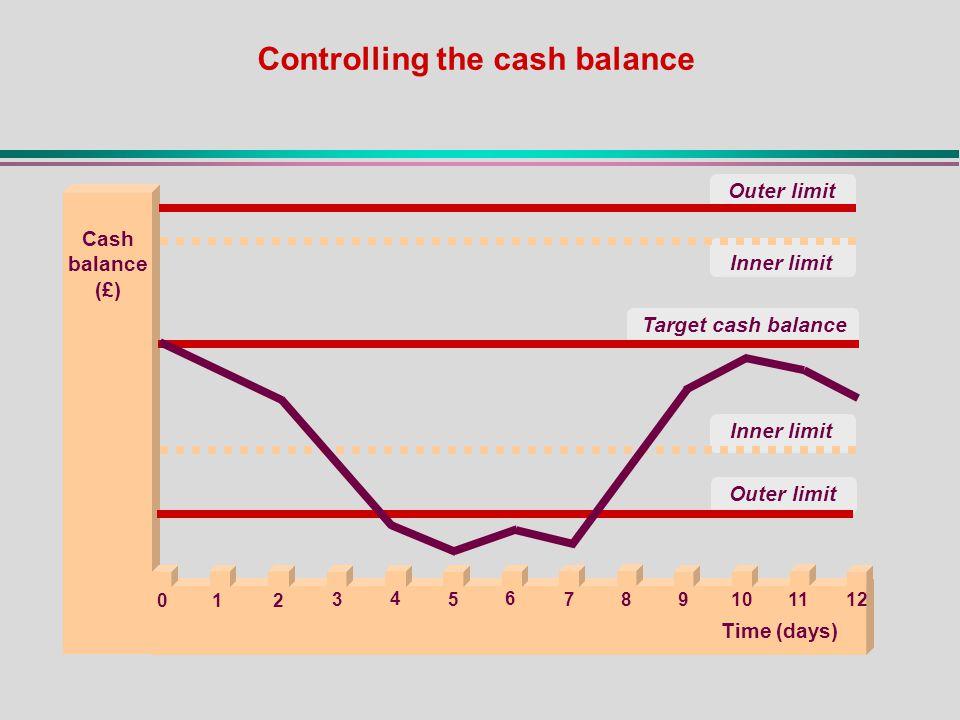 Inner limit Outer limit Target cash balance Inner limit Cash balance (£) Outer limit Time (days) 2 8 64 953 1 7 111210 0 Controlling the cash balance