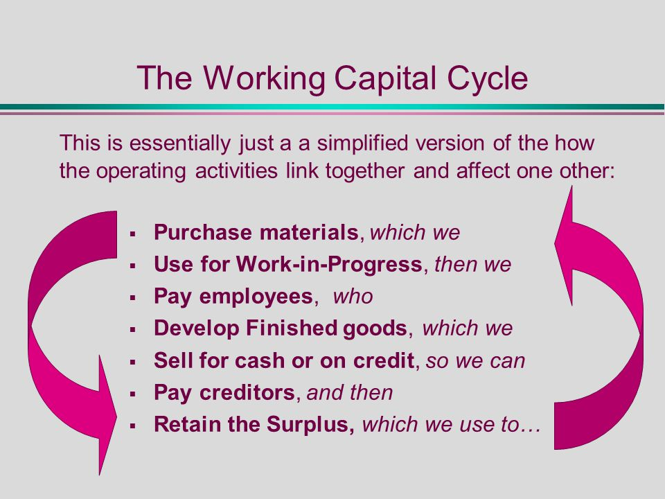The Working Capital Cycle  Purchase materials, which we  Use for Work-in-Progress, then we  Pay employees, who  Develop Finished goods, which we  Sell for cash or on credit, so we can  Pay creditors, and then  Retain the Surplus, which we use to… This is essentially just a a simplified version of the how the operating activities link together and affect one other: