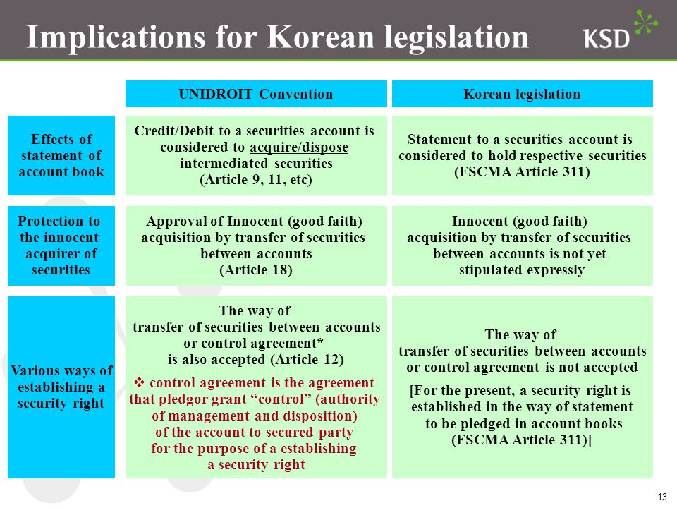 13 Implications for Korean legislation The way of transfer of securities between accounts or control agreement* is also accepted (Article 12)  control agreement is the agreement that pledgor grant control (authority of management and disposition) of the account to secured party for the purpose of a establishing a security right Various ways of establishing a security right UNIDROIT ConventionKorean legislation Effects of statement of account book Credit/Debit to a securities account is considered to acquire/dispose intermediated securities (Article 9, 11, etc) Statement to a securities account is considered to hold respective securities (FSCMA Article 311) Protection to the innocent acquirer of securities Innocent (good faith) acquisition by transfer of securities between accounts is not yet stipulated expressly Approval of Innocent (good faith) acquisition by transfer of securities between accounts (Article 18) The way of transfer of securities between accounts or control agreement is not accepted [For the present, a security right is established in the way of statement to be pledged in account books (FSCMA Article 311)]