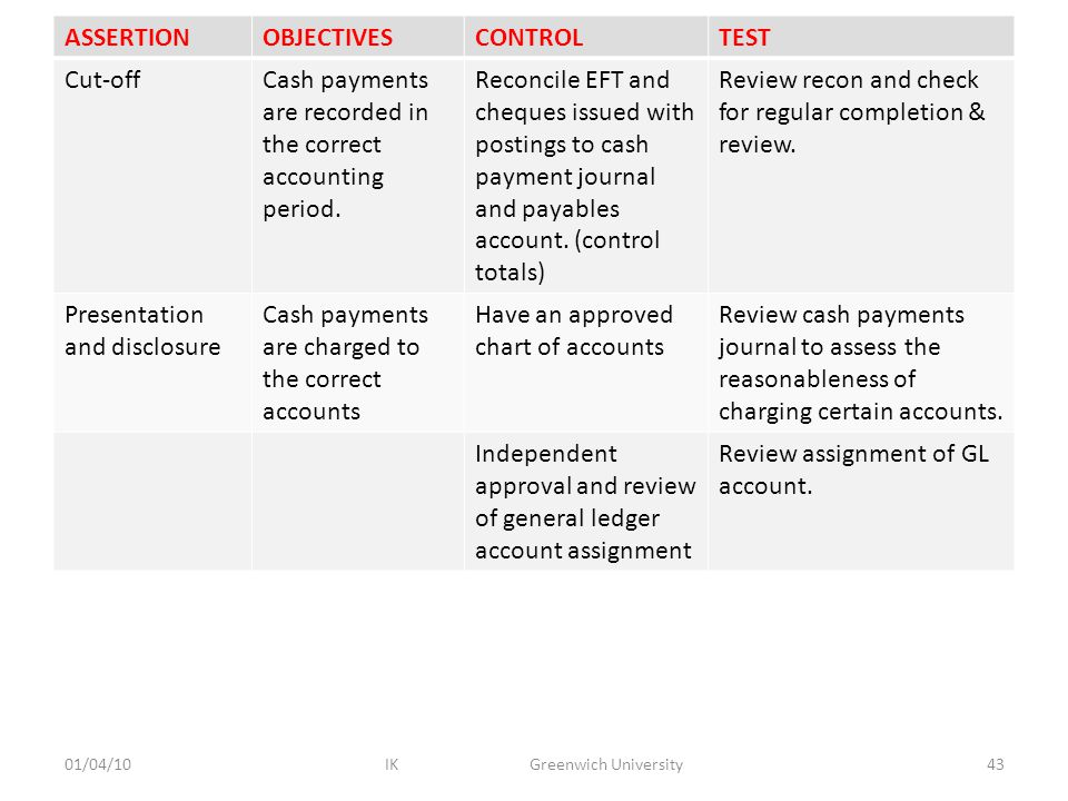 Cash- Payments ASSERTIONOBJECTIVESCONTROLTEST Cut-offCash payments are recorded in the correct accounting period.