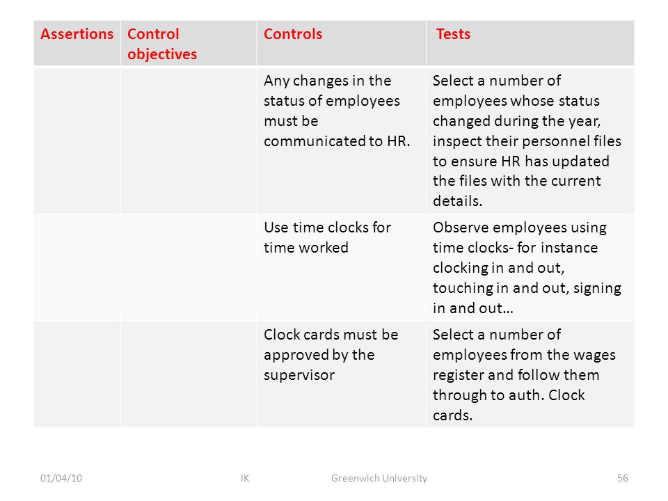 AssertionsControl objectives Controls Tests Any changes in the status of employees must be communicated to HR.
