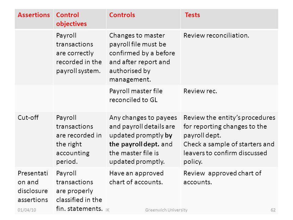 AssertionsControl objectives Controls Tests Payroll transactions are correctly recorded in the payroll system.