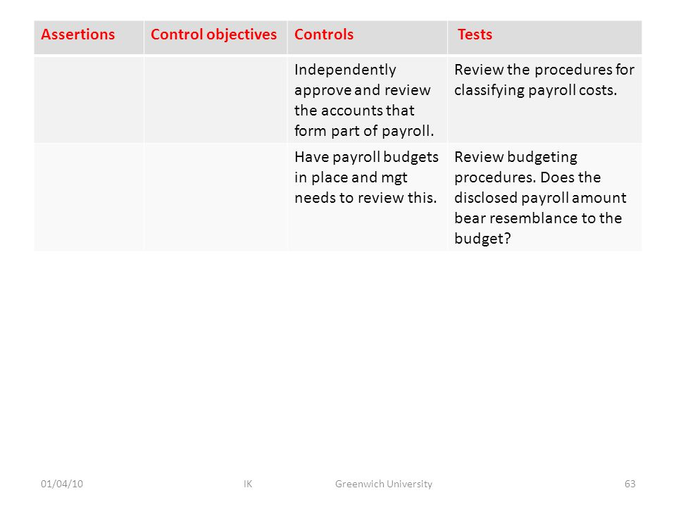 AssertionsControl objectivesControls Tests Independently approve and review the accounts that form part of payroll.