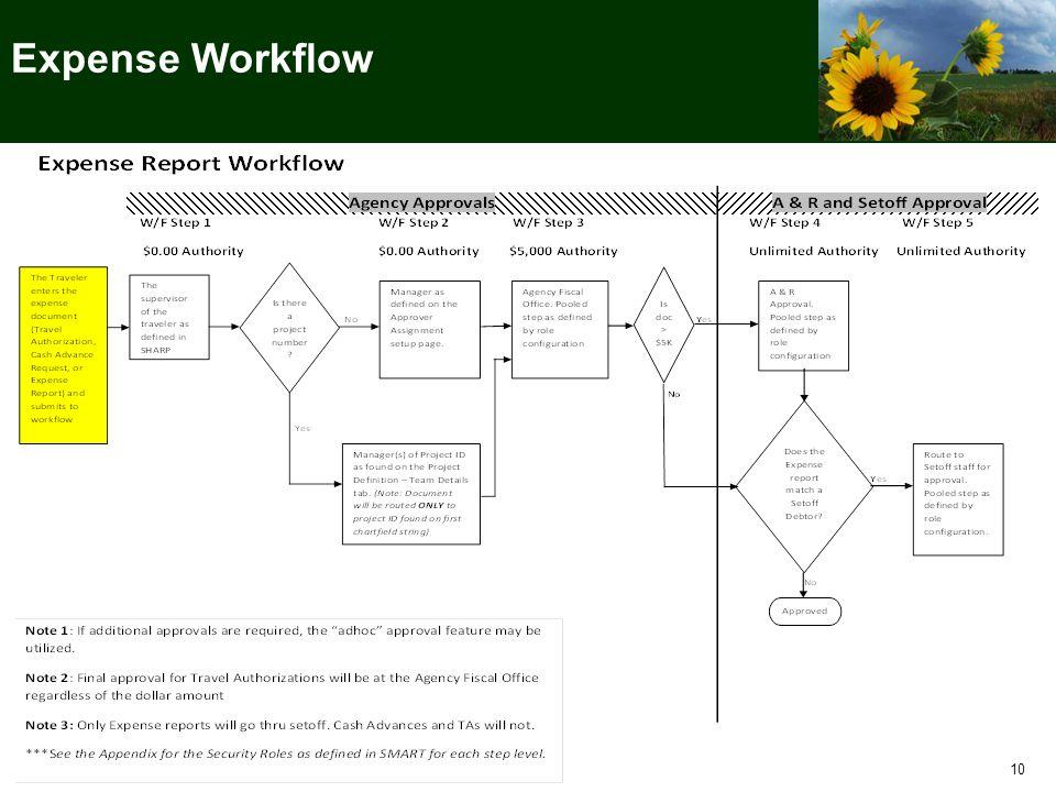 . Expense Workflow 10