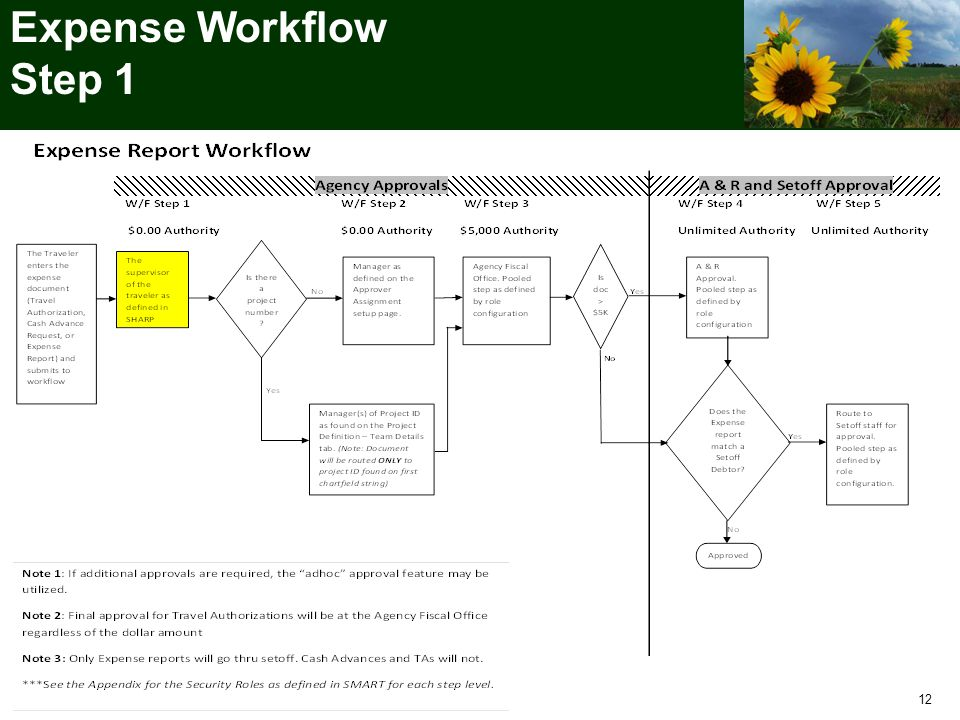 Expense Workflow Step 1 12