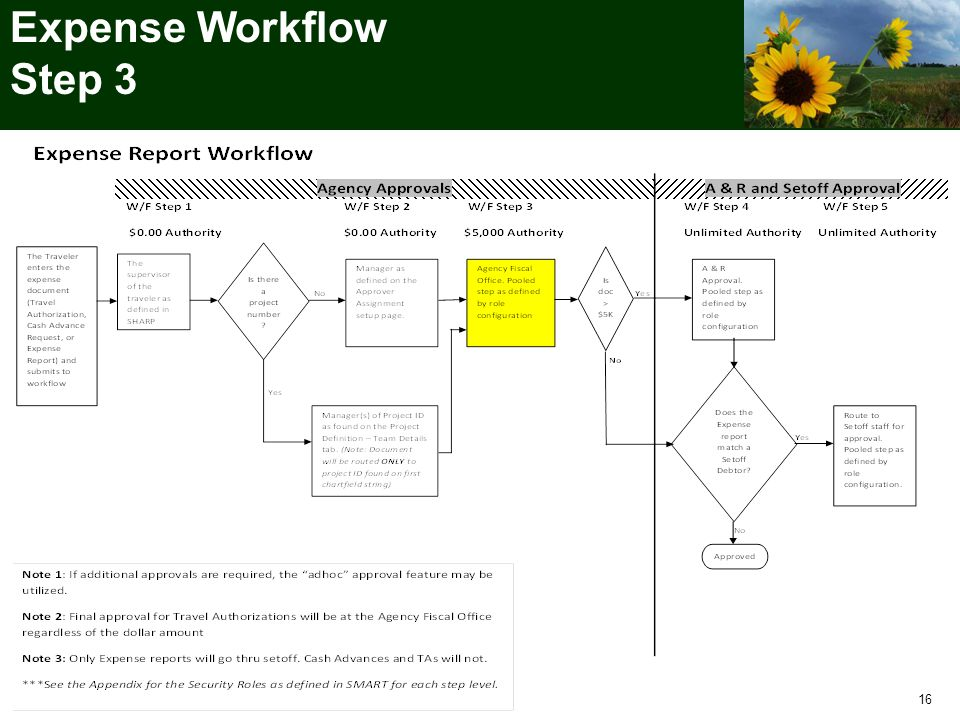 . Expense Workflow Step 3 16