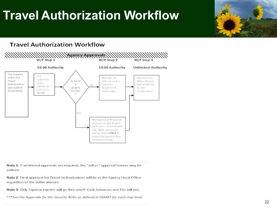 22 Travel Authorization Workflow