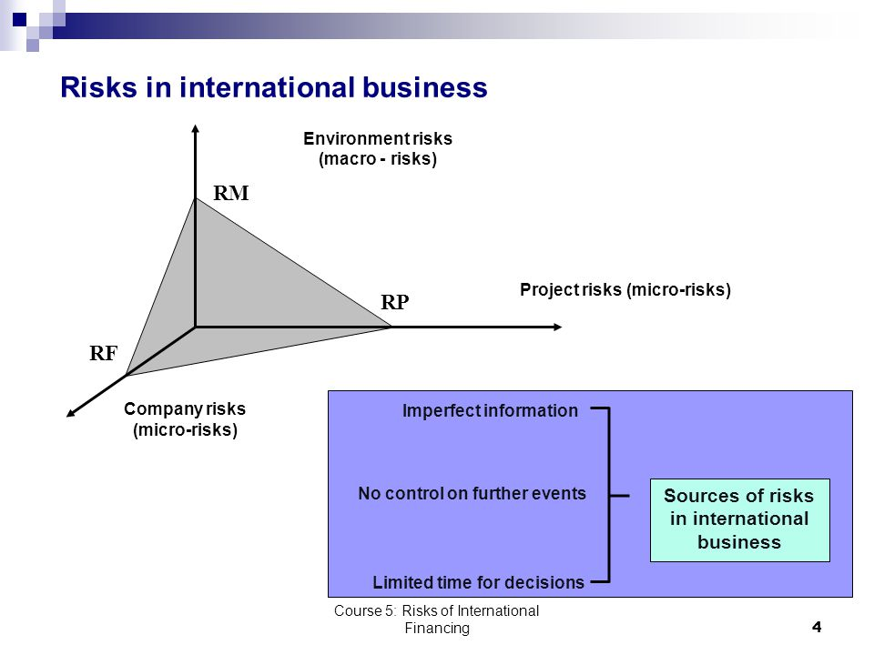 Course 5: Risks of International Financing4 Risks in international business Environment risks (macro - risks) RM Project risks (micro-risks) Company risks (micro-risks) RF RP No control on further events Imperfect information Limited time for decisions Sources of risks in international business