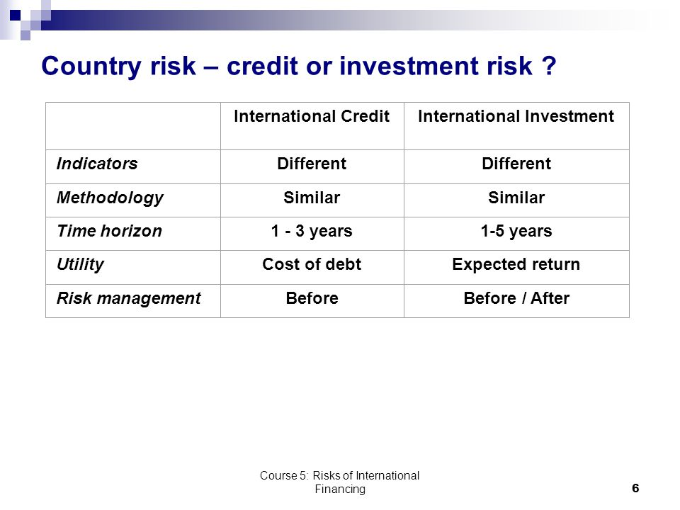 Course 5: Risks of International Financing6 Country risk – credit or investment risk .