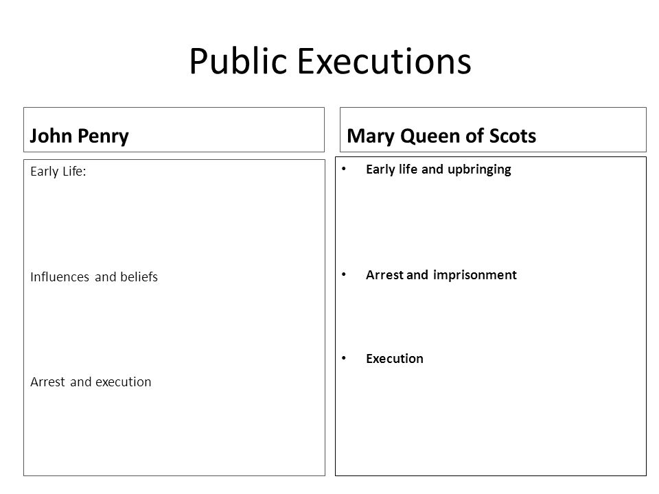 Public Executions John Penry Early Life: Influences and beliefs Arrest and execution Mary Queen of Scots Early life and upbringing Arrest and imprisonment Execution