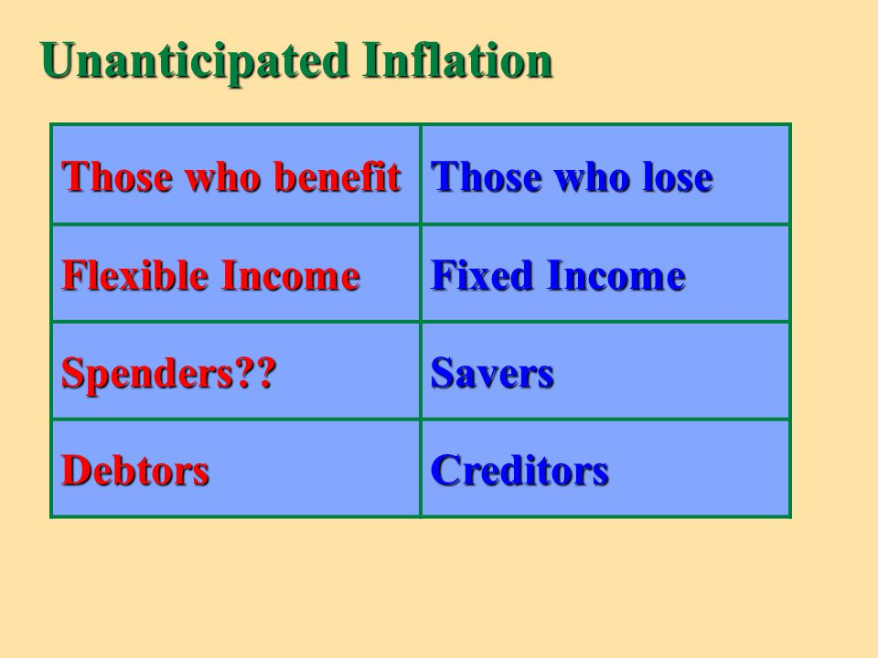√ Inflation is less severe if … anticipate inflation … adjust income to reflect the price level changes.