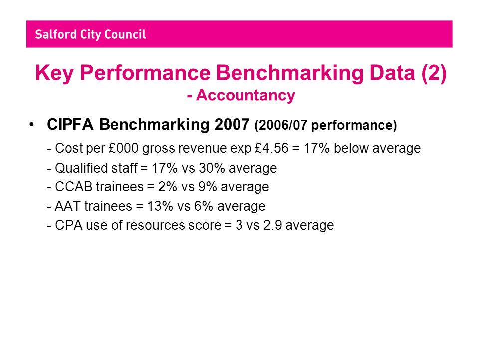 Key Performance Benchmarking Data (2) - Accountancy