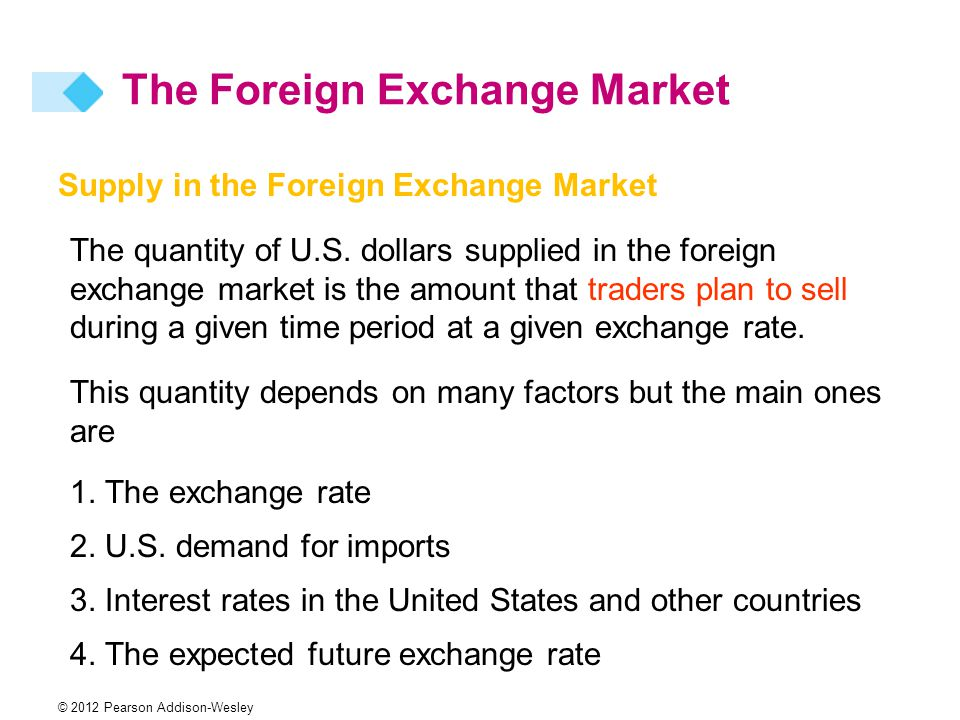 Supply in the Foreign Exchange Market The quantity of U.S.