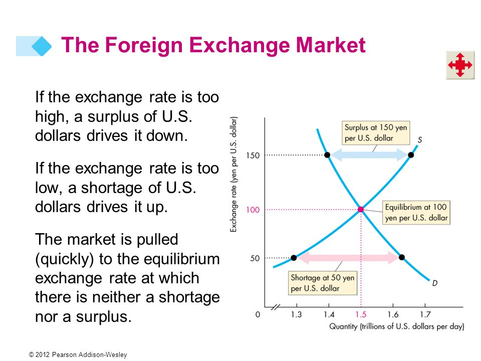 © 2012 Pearson Addison-Wesley If the exchange rate is too high, a surplus of U.S.