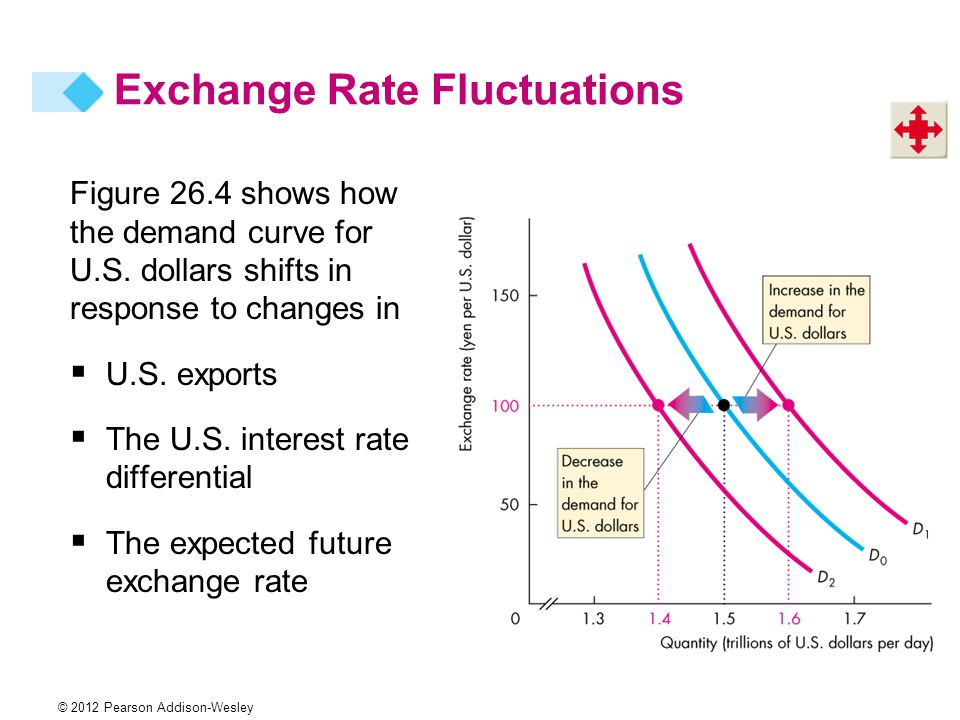 © 2012 Pearson Addison-Wesley Figure 26.4 shows how the demand curve for U.S.