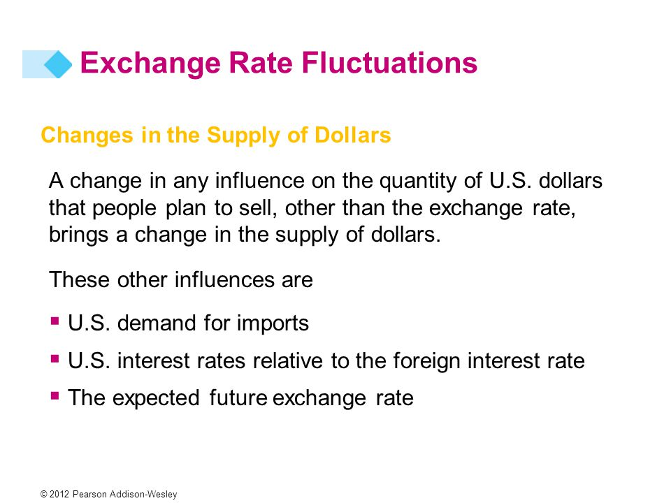 Changes in the Supply of Dollars A change in any influence on the quantity of U.S.