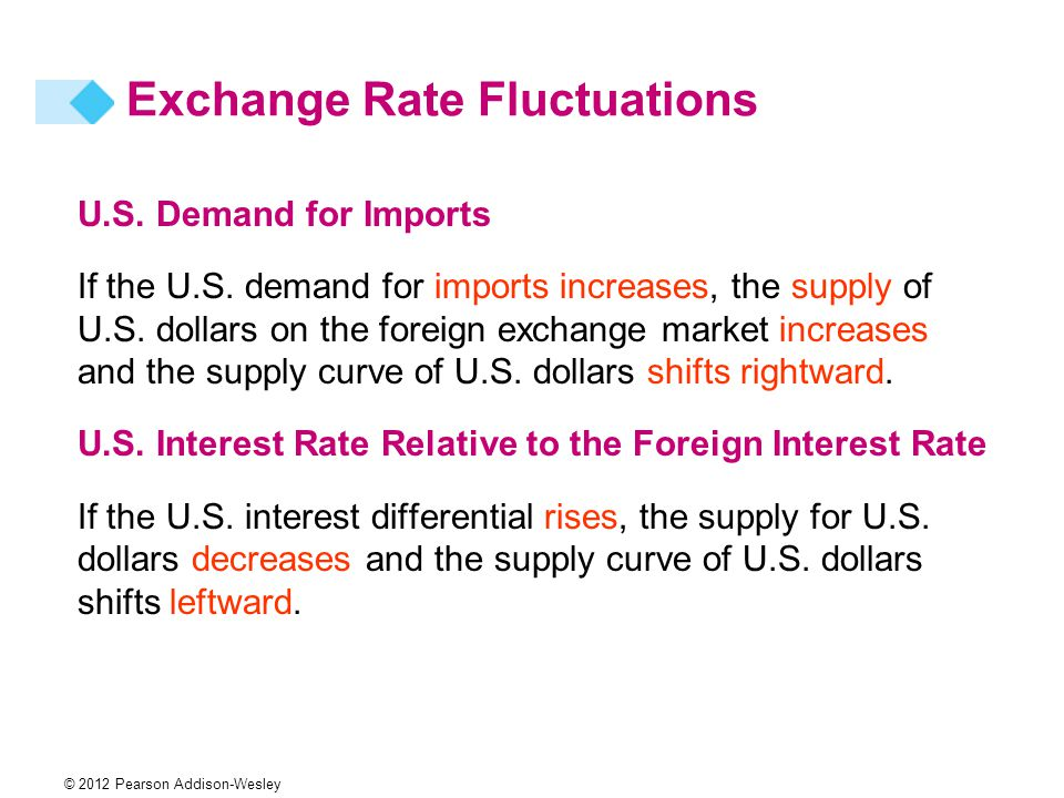 © 2012 Pearson Addison-Wesley U.S. Demand for Imports If the U.S.