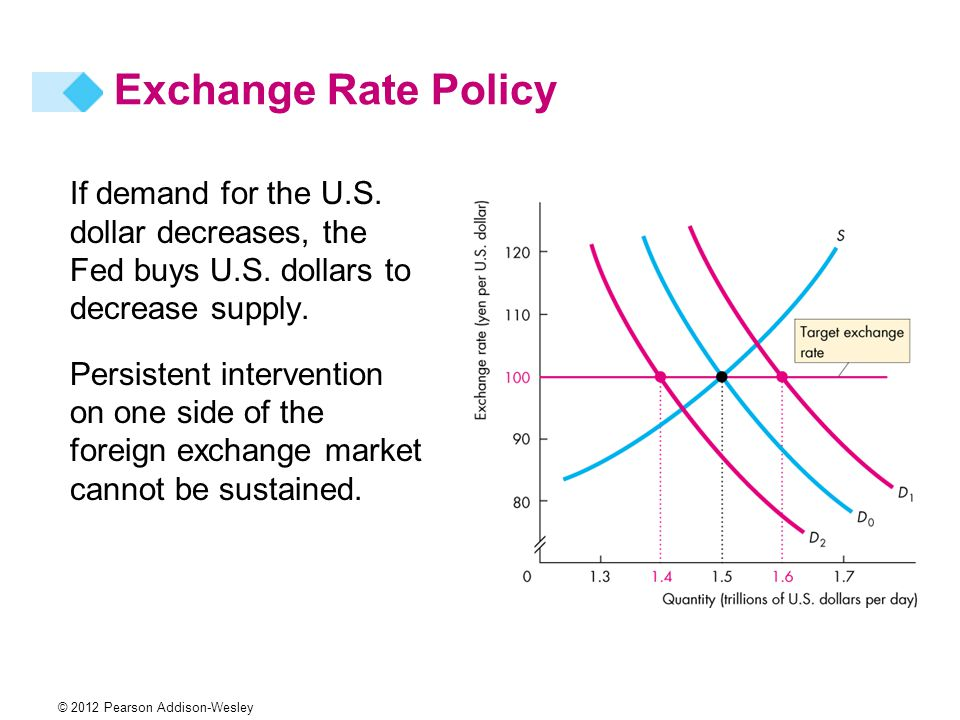 If demand for the U.S. dollar decreases, the Fed buys U.S.
