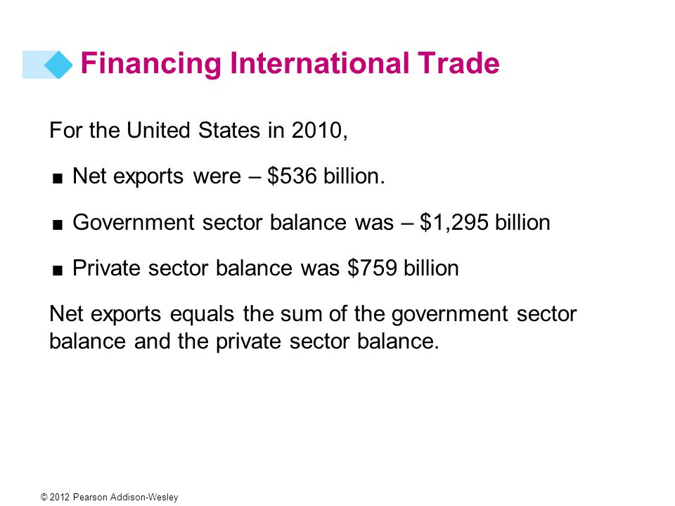 © 2012 Pearson Addison-Wesley For the United States in 2010,  Net exports were – $536 billion.