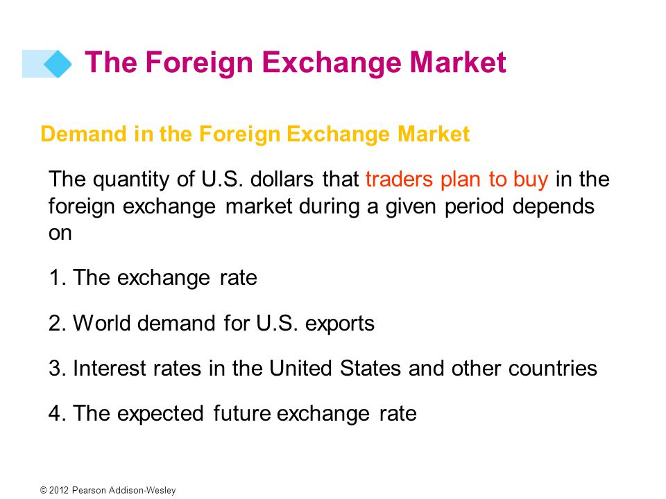 © 2012 Pearson Addison-Wesley Demand in the Foreign Exchange Market The quantity of U.S.